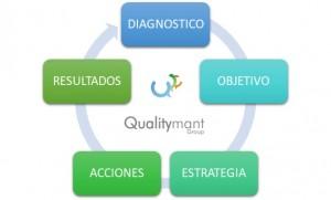 Diagnóstico de Mantenimiento Industrial