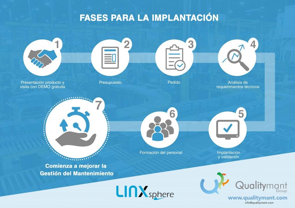 Fases implantación GMAO LINX SPHERE